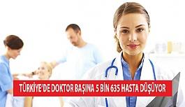 Türkiye'de Doktor Başına 5 Bin 635...